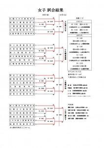 2014インハイバスケ北海道女子結果