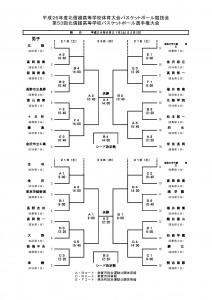 2014北信越高等学校バスケットボール選手権大会 組合せ