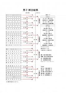 2014インハイバスケ北海道男子結果