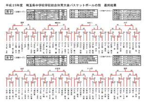 平成26年度埼玉県学校総合体育大会 最終結果
