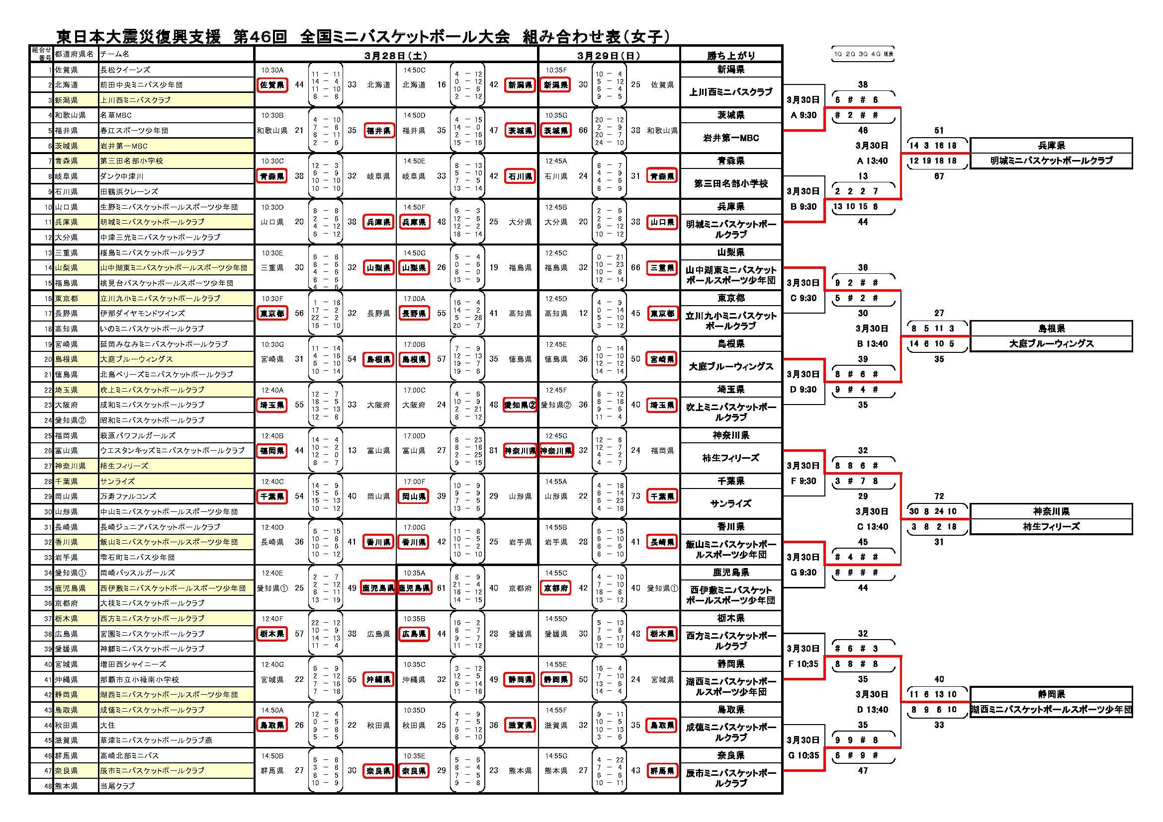 第49回全国ミニバスケットボール大会 3/28 結果速 …