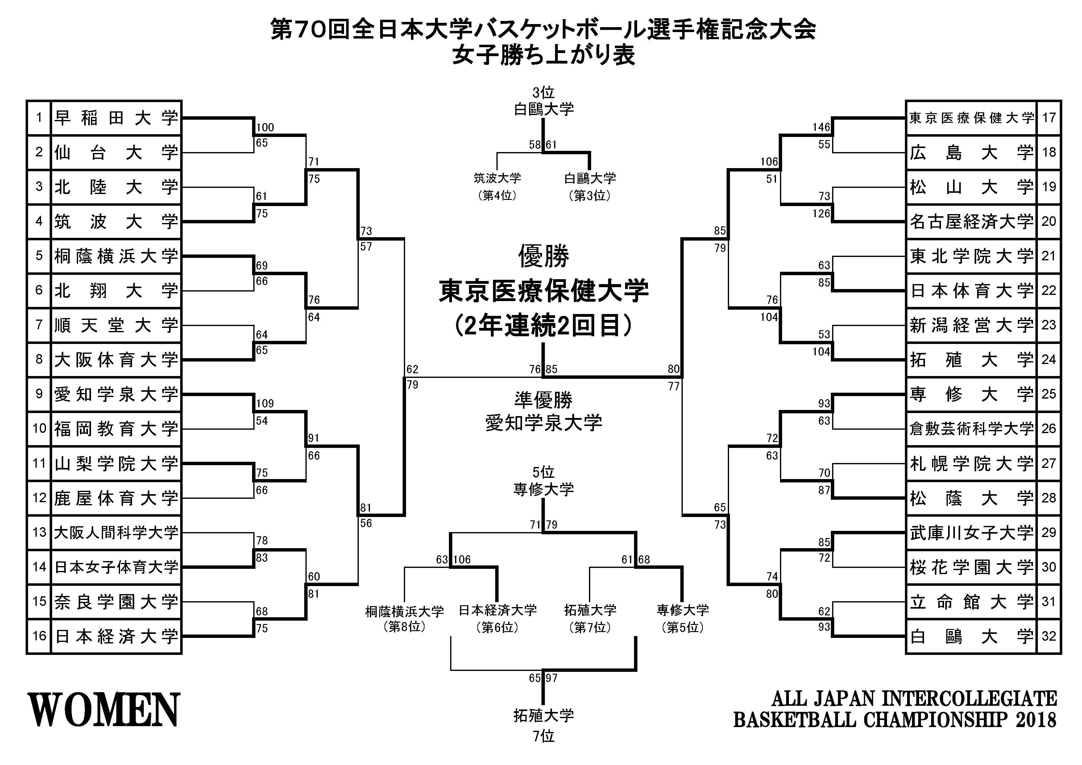 2018インカレバスケ 女子試合結果! | バスケットボールライン.com